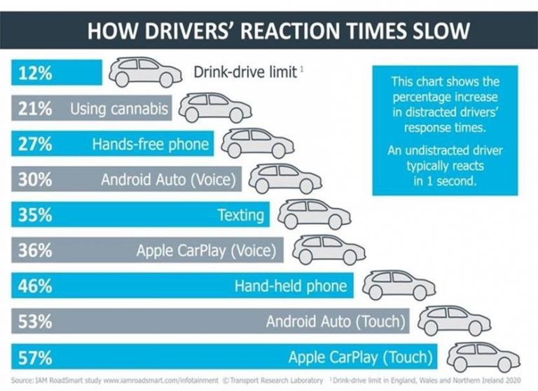 Diagram showing how in-car distractions can affect reaction times